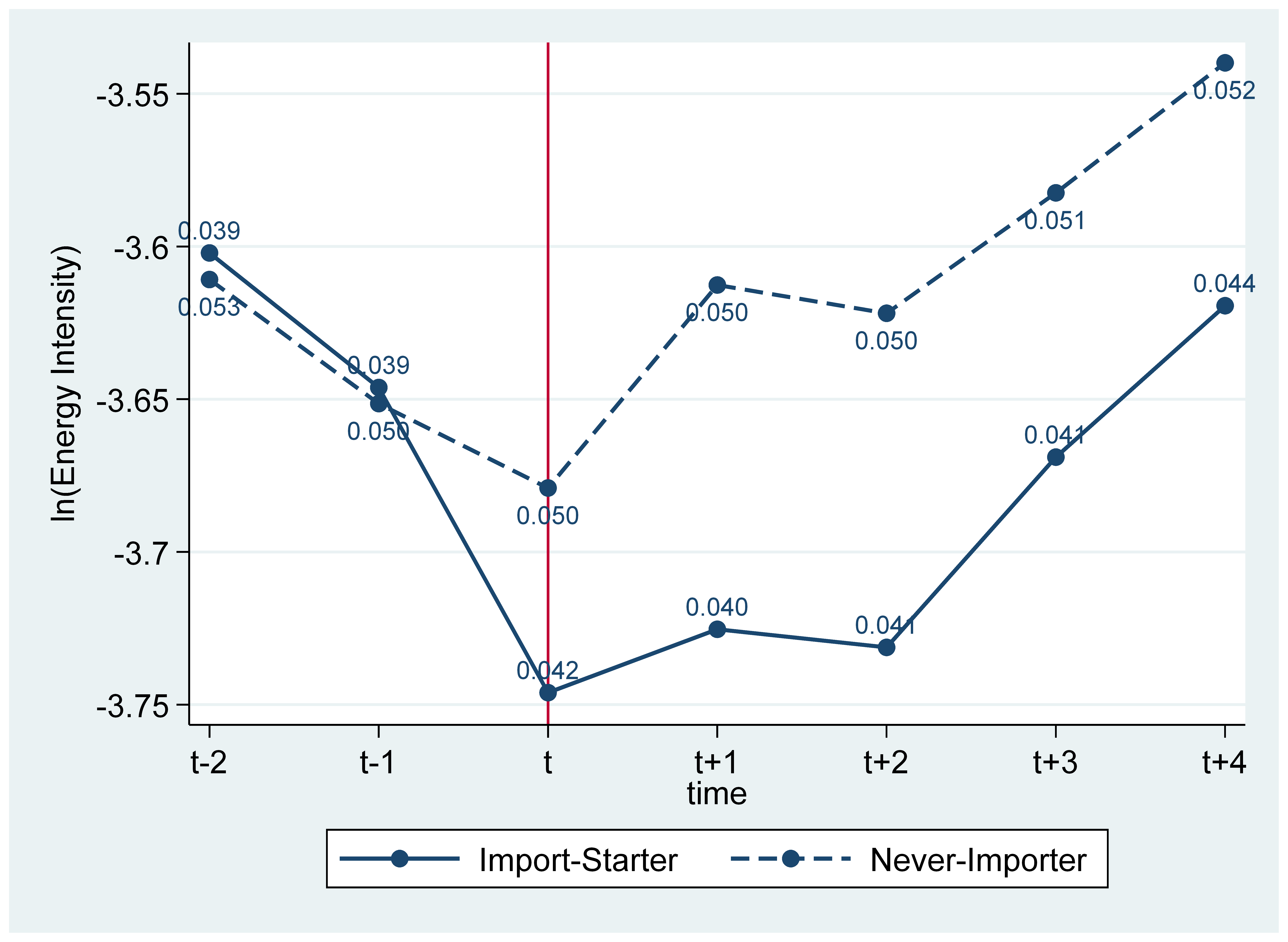 Figure 1: Energy efficiency by matched import-starters and never-importers